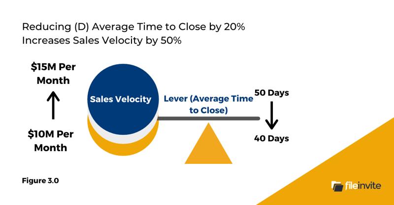Sales Velocity (3)